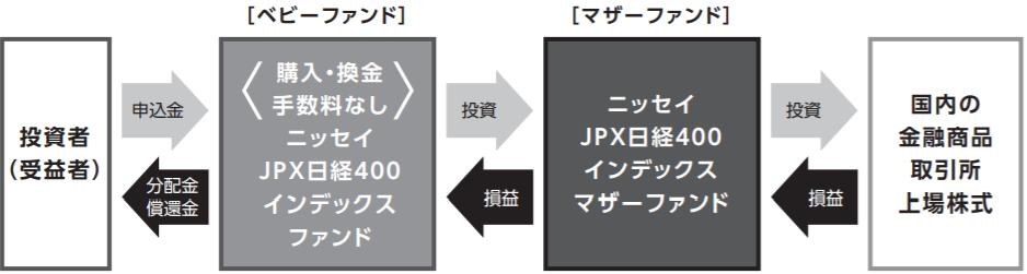 ニッセイJPX日経400インデックスファンド-ファンドの仕組み