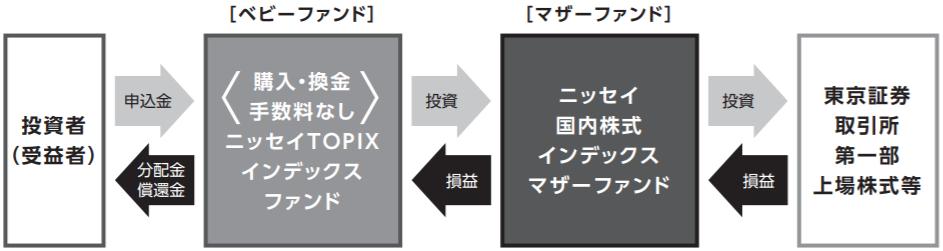 ニッセイTOPIXインデックスファンドの特徴