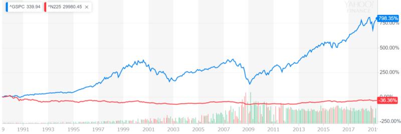 S&P500と日経平均の比較