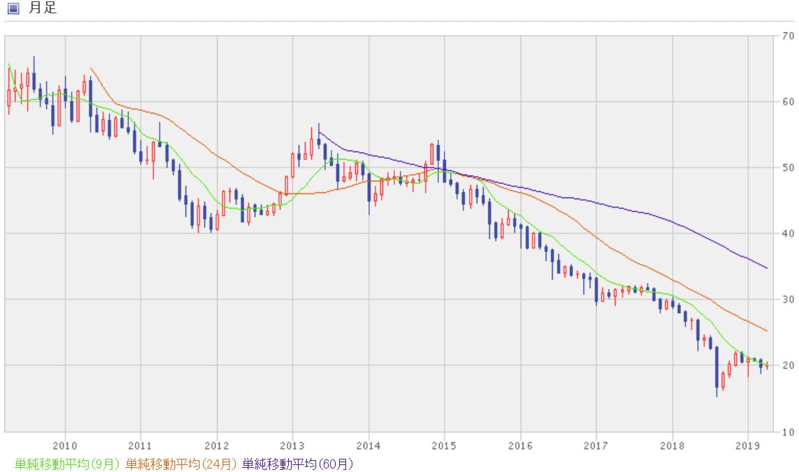 トルコリラ円の過去10年間のチャート