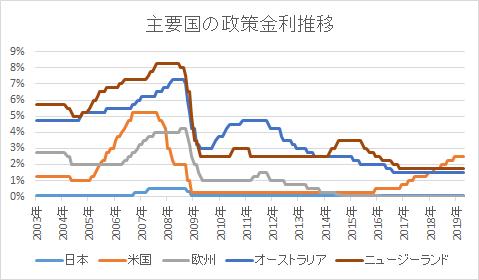 主要国の政策金利推移
