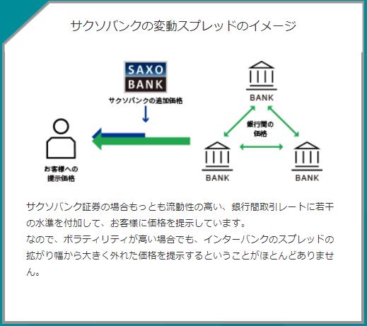 サクソバンク証券のスプレッドのイメージ