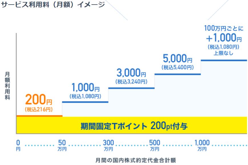 ネオモバ-サービス手数料イメージ