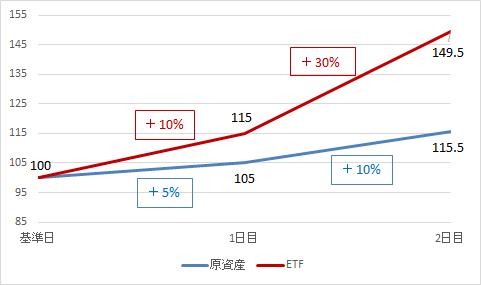 レバレッジ型ETF-原資産が上昇局面にある場合
