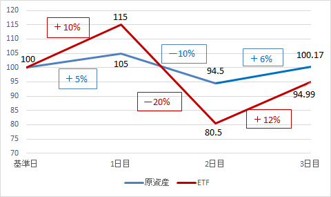 レバレッジ型ETF-原資産が上昇・下落を繰り返す場合