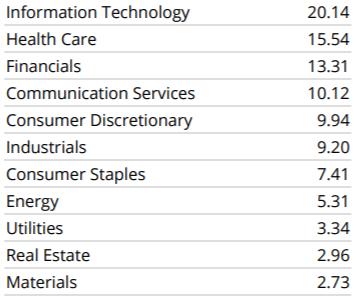 SPXL-業種別構成比率