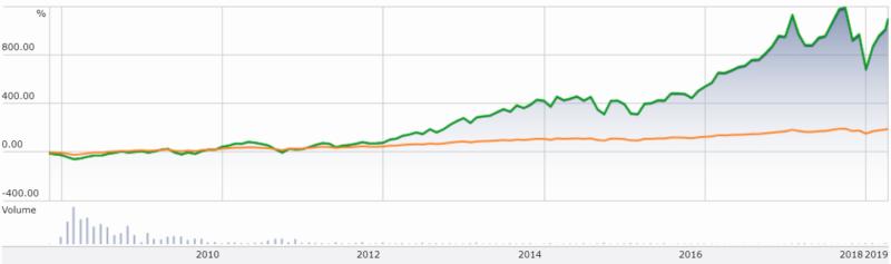 SPXL-S&P500比較チャート