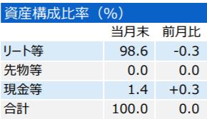 三井住友・DC外国リートインデックスファンド-資産構成比率