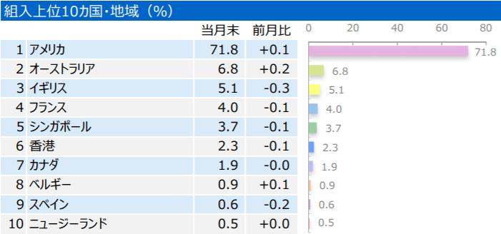 三井住友・DC外国リートインデックスファンド-組入上位10カ国・地域