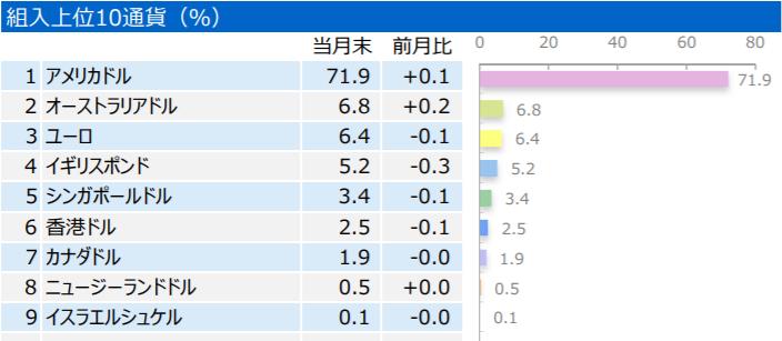 三井住友・DC外国リートインデックスファンド-組入上位10通貨