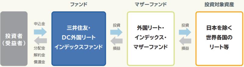 三井住友・DC外国リートインデックスファンド-ファンドの仕組み