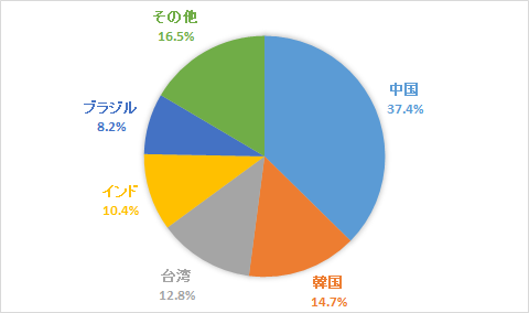 MSCI エマージング・マーケット・インデックス-国別構成比率