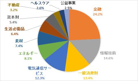 MSCI エマージング・マーケット・インデックス-業種別比率