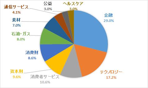 FTSEエマージング・マーケッツ・オールキャップ(含む中国A株)・インデックス