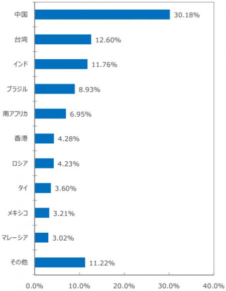 SBI・新興国株式インデックス・ファンド-組入上位国・地域