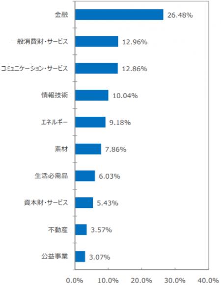 SBI・新興国株式インデックス・ファンド-組入上位業種