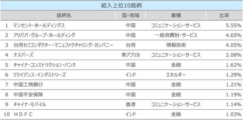 SBI・新興国株式インデックス・ファンド-組入上位10銘柄
