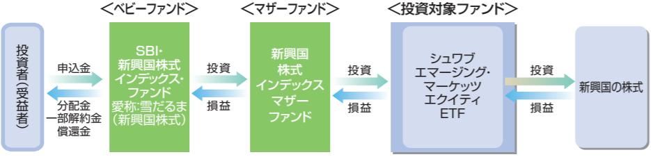 SBI・新興国株式インデックス・ファンド-ファンドの仕組み