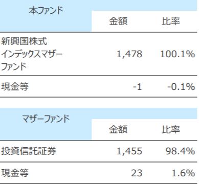 SBI・新興国株式インデックス・ファンド-資産構成