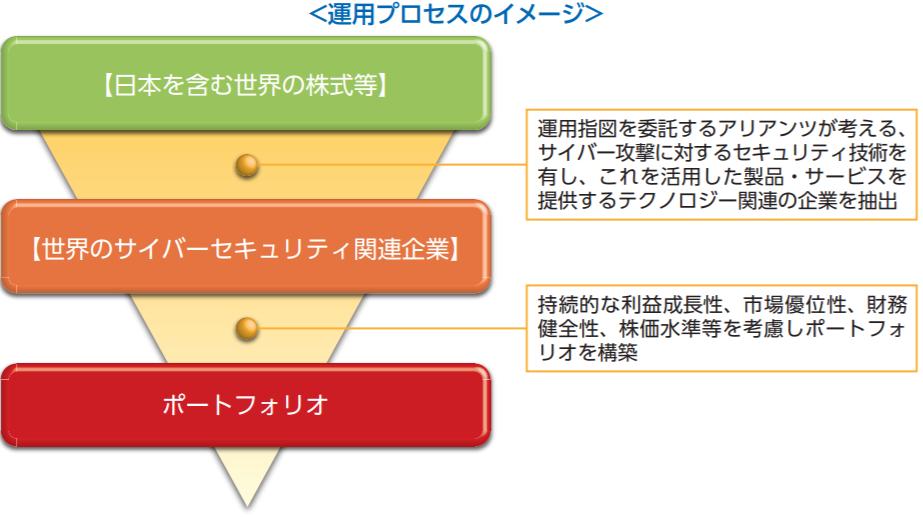 サイバーセキュリティ株式オープン-運用プロセス