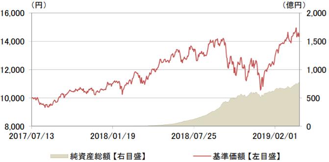 サイバーセキュリティ株式オープン-基準価額・純資産残高の推移1