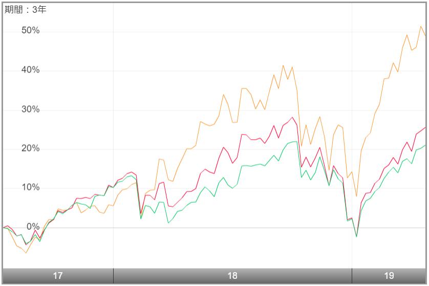 サイバーセキュリティ株式オープン-チャート比較