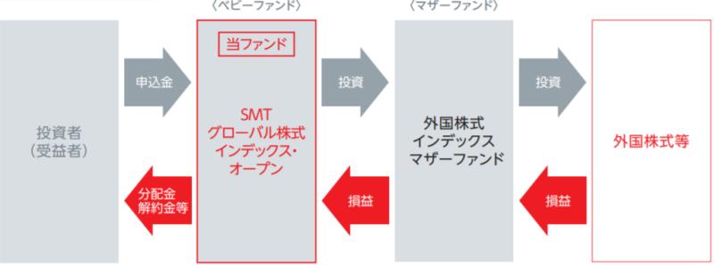 SMT グローバル株式インデックス・オープンの特徴