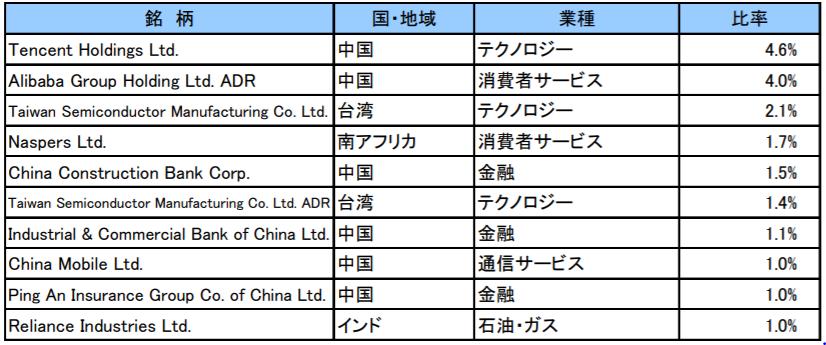 楽天・新興国株式インデックス・ファンド(楽天VWO)の特徴