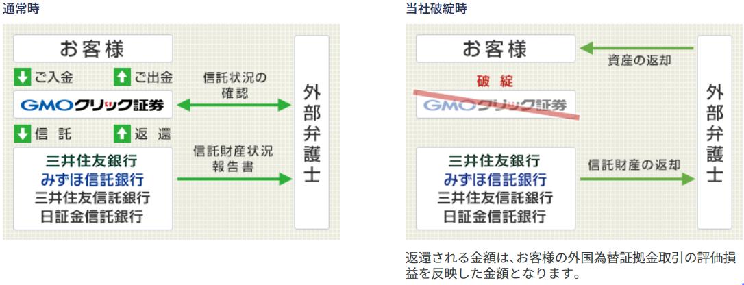 GMOクリック証券とDMM FXを比較