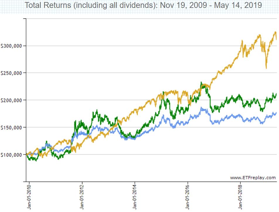 バンガード・超長期米国債ETF(EDV)の特徴