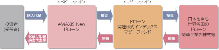 eMAXIS Neo ドローンの特徴