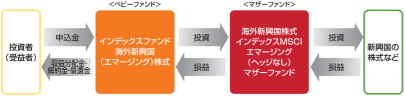 インデックスファンド海外新興国(エマージング)株式の特徴