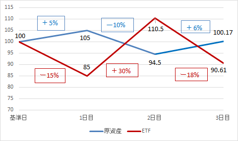 Direxion デイリーテクノロジー株ベア3倍 ETF(TECS)の特徴