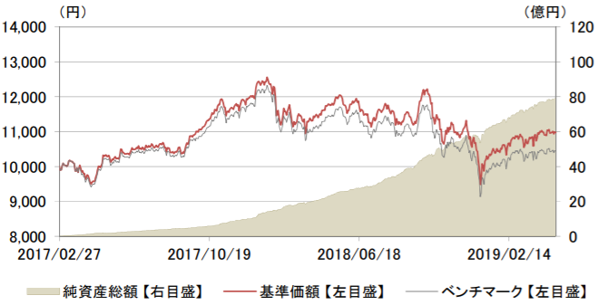 基準価額・純資産の推移