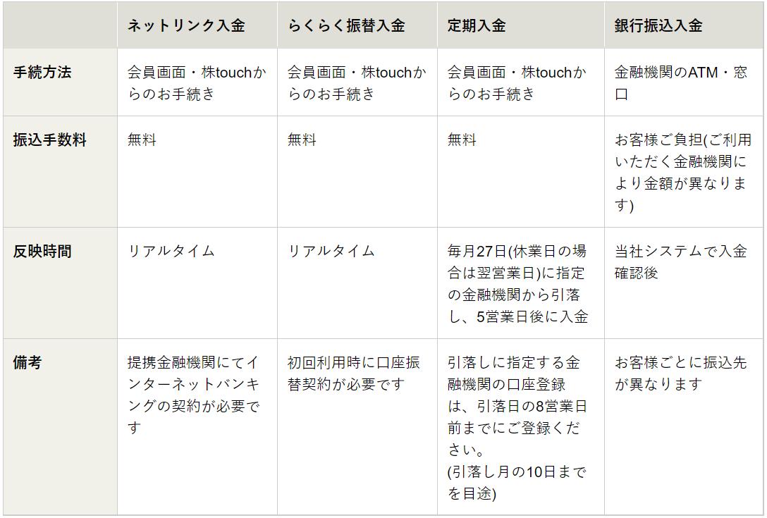 松井証券-入金方法