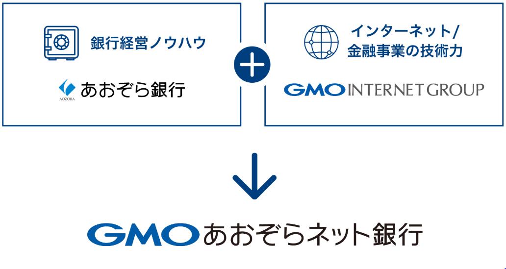 GMOあおぞらネット銀行とは?