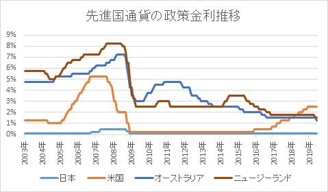 通貨ペアの比較