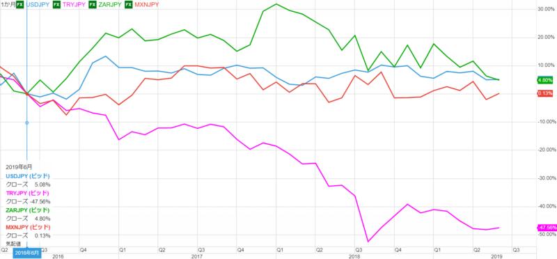 過去3年前からの為替レートの変動率