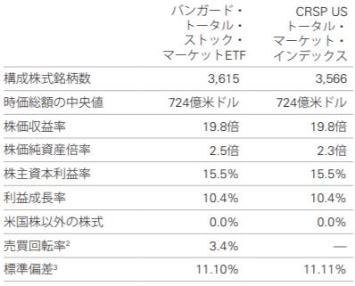 バンガード・トータル・ストック・マーケットETF(VTI)の特徴
