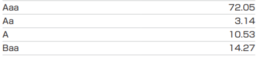 SPDR ポートフォリオ米国総合債券 ETF(SPAB)の特徴