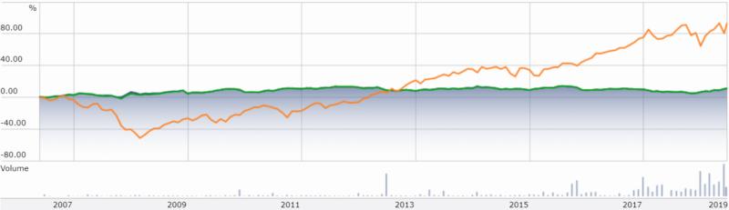 SPDR ポートフォリオ米国総合債券 ETF(SPAB)とS&P500の比較