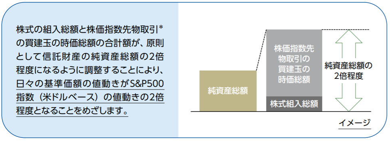 iFreeレバレッジ S&P500の特徴