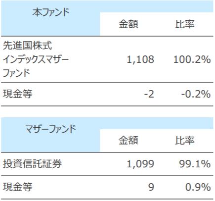 SBI・先進国株式インデックス・ファンド「愛称:雪だるま(先進国株式)」の特徴
