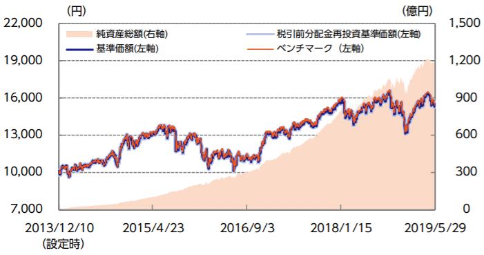 ニッセイ外国株式インデックスファンド-基準価額・純資産の推移