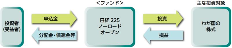 日経225ノーロードオープンの特徴