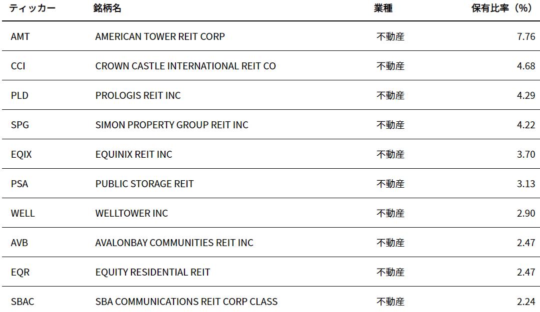 iシェアーズ 米国不動産 ETF(IYR)の特徴