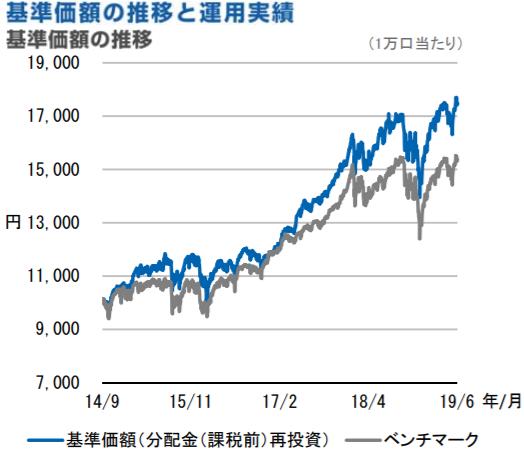 基準価額・純資産残高の推移C