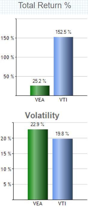 バンガード・FTSE先進国市場(除く米国)ETF(VEA)の特徴
