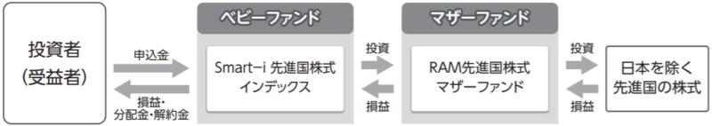 Smart-i 先進国株式インデックス-ファンドの仕組み