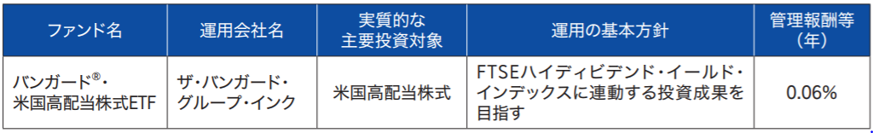 楽天・米国高配当株式インデックス・ファンド(楽天VYM)の特徴